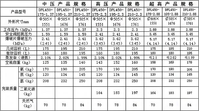 杜瓦瓶许润能源参数表