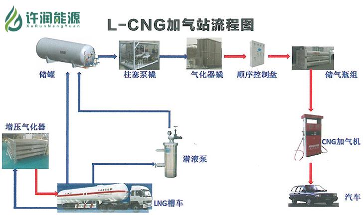 cng储气槽车规格_LNG/L-CNG多功能合建站加气站规格 多功能合建站 品牌:许润 -盖德 ...