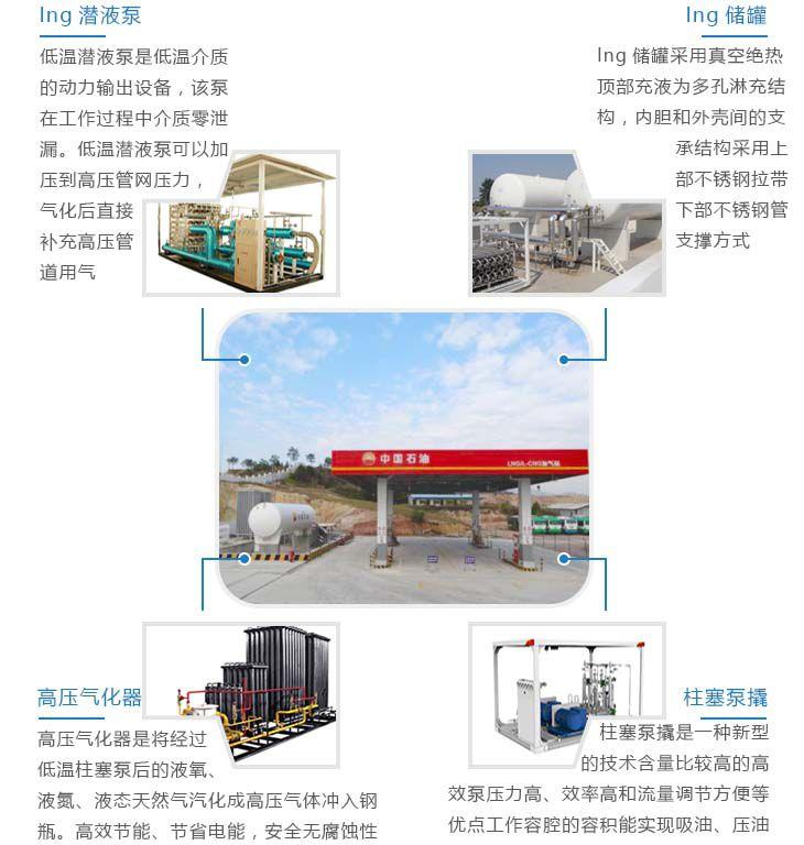LNG/L-CNG多功能合建站