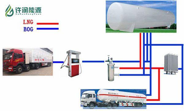 LNG加气站流程图
