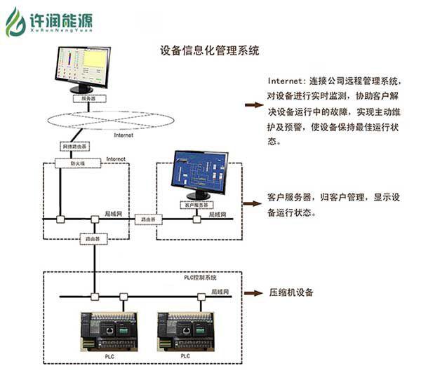 CNG加气站站控系统