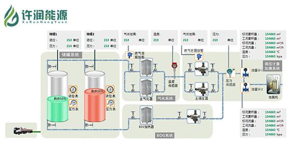 气化站流程图